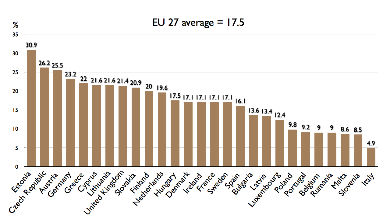 EU Gender Pay Gap