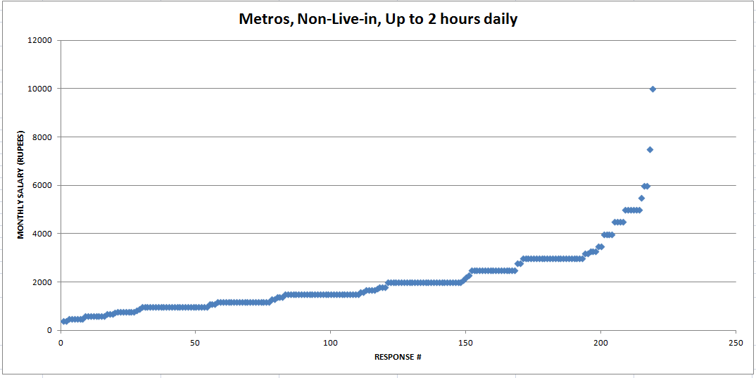 Graph showing monthly salaries for metro non-live-in arrangements. (See text for details.)
