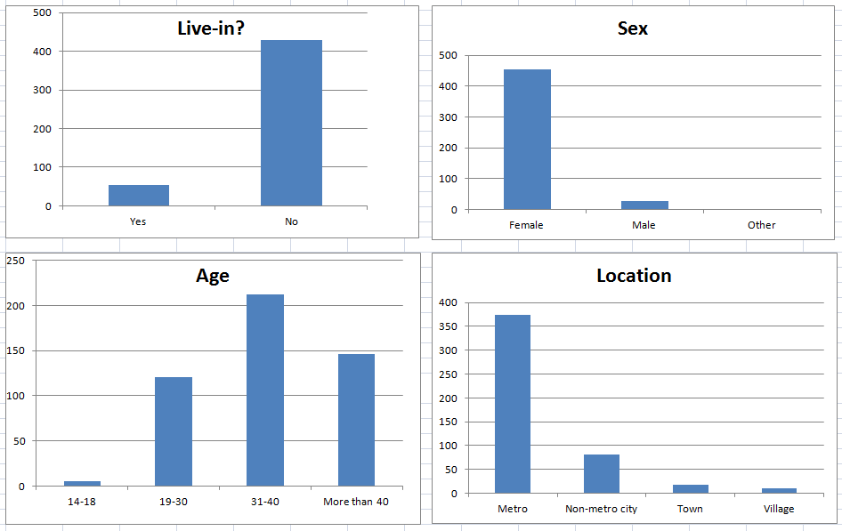 Graphs showing break-ups by Live-in, Sex, Age, Location.