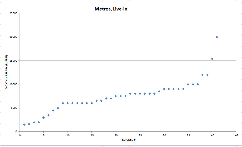 Graph showing monthly salaries for metro live-in arrangements.