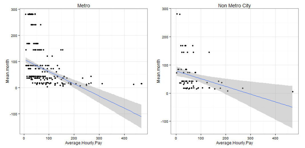 Graphs showing inverse relationship between monthly workload and hourly pay.