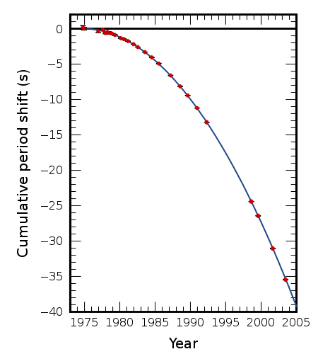 This is the curve from PSR1913+16 and it shows a clear decrease. The blue line is the theoretically expected result, according to GR and the red points are observed values.