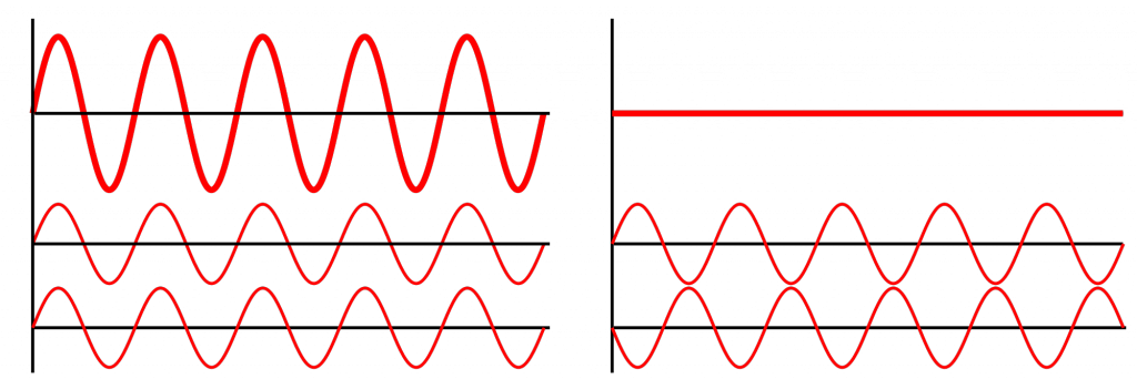 The top curve in bold is the resultant curve of the two waves given below. Note the positions of the highest and lowest points of the two waves and verify that if you added the waves up at every point, you'd get the resultant. This is interference of light.